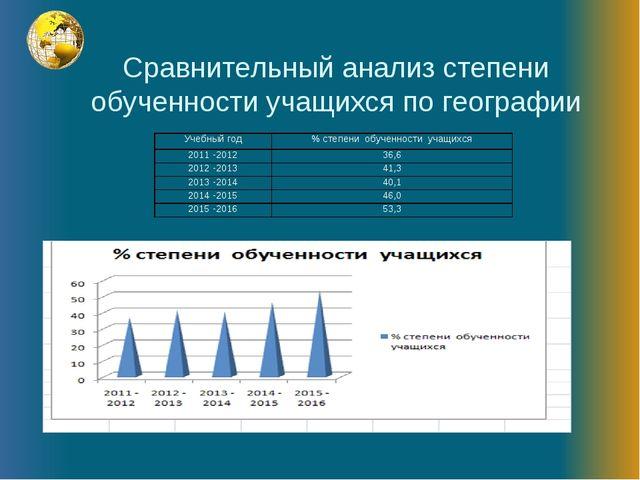 Сравнительный анализ степени обученности учащихся по географии Учебный год%...