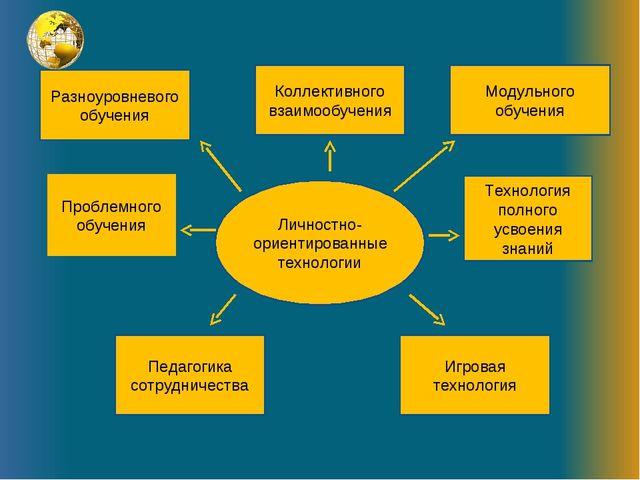Разноуровневого обучения Проблемного обучения Педагогика сотрудничества Лично...