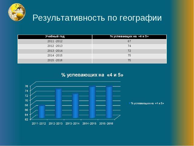 Результативность по географии Учебный год% успевающих на «4 и 5» 2011 -2012...