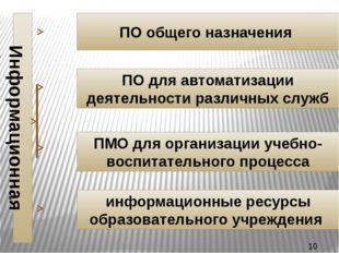 ПО общего назначения ПО для автоматизации деятельности различных служб ПМО дл