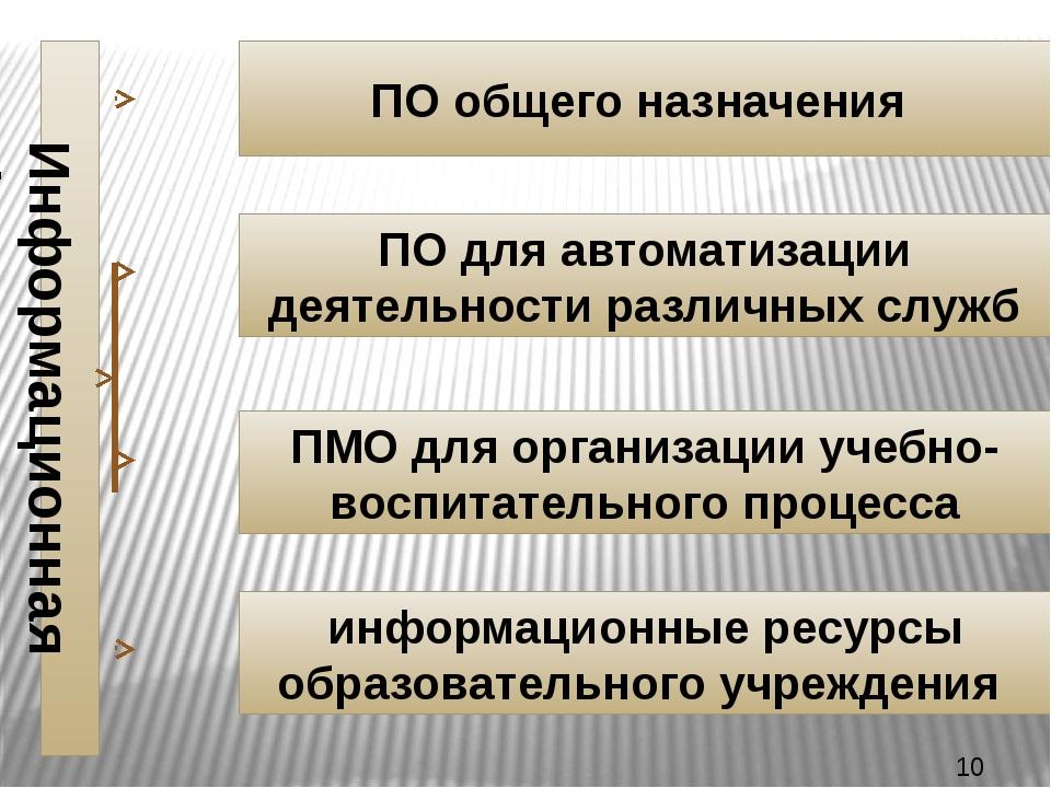 ПО общего назначения ПО для автоматизации деятельности различных служб ПМО дл...