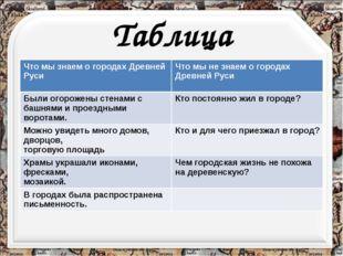 Таблица Что мы знаем о городах Древней Руси Что мы не знаем о городах Древней