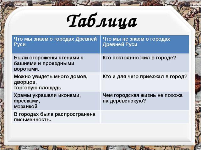 Таблица Что мы знаем о городах Древней Руси Что мы не знаем о городах Древней...