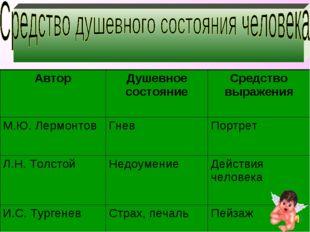 АвторДушевное состояниеСредство выражения М.Ю. ЛермонтовГневПортрет Л.Н.