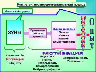 Компетентностно-деятельностный подход «Знаньевый» подход ЗУНы Качество % Моти