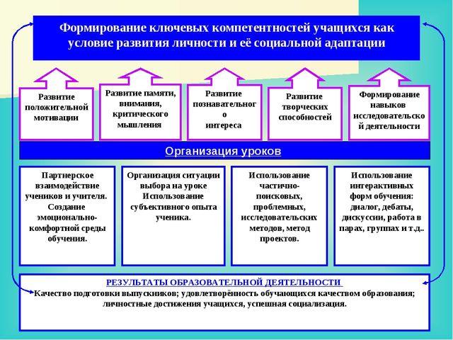 Формирование ключевых компетентностей учащихся как условие развития личности...