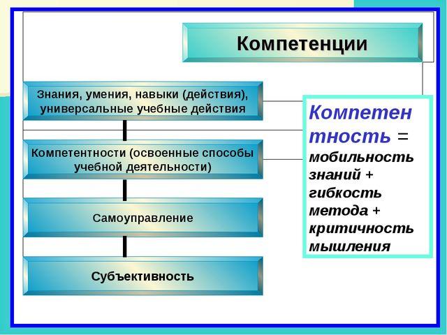 Компетентность = мобильность знаний + гибкость метода + критичность мышления