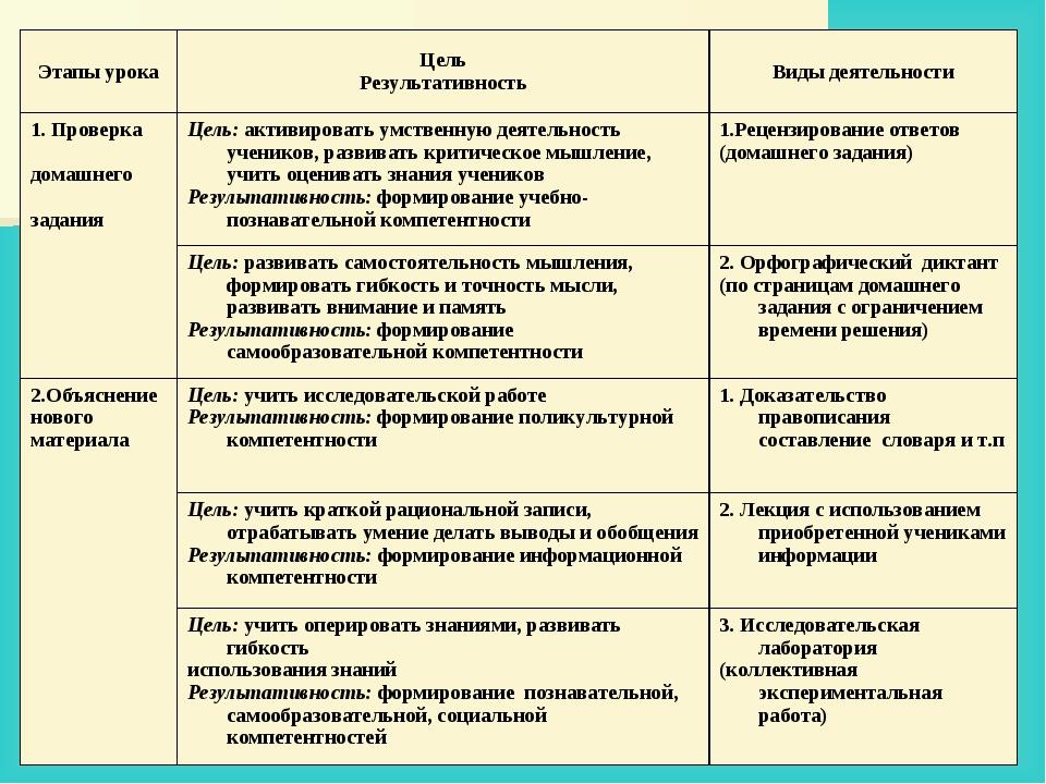 Этапы урокаЦель РезультативностьВиды деятельности 1. Проверка домашнего зад...