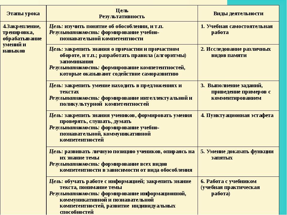 Этапы урокаЦель РезультативностьВиды деятельности 4.Закрепление, тренировка...