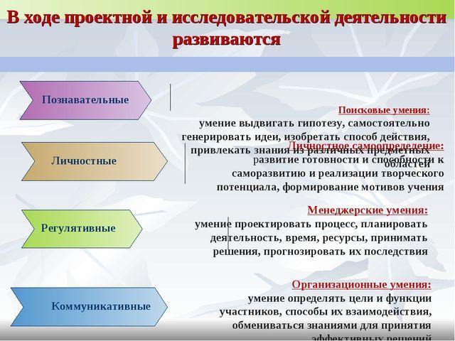 В ходе проектной и исследовательской деятельности развиваются Менеджерские ум...