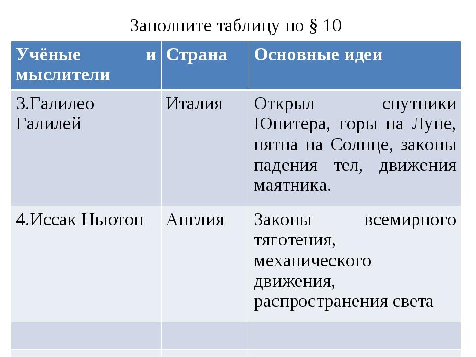 Заполните таблицу по § 10 Учёные и мыслителиСтранаОсновные идеи 3.Галилео Г...