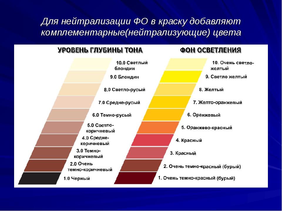 Для нейтрализации ФО в краску добавляют комплементарные(нейтрализующие) цвета