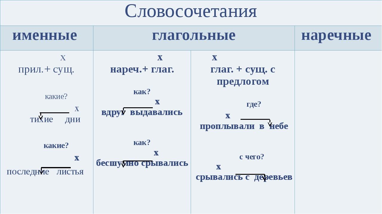 Словосочетания именные глагольные наречные х прил.+ сущ.  какие? х тихие д...
