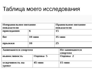Таблица моего исследования