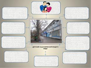 Городская психолого-медико-педагогическая комиссия диагностики, коррекции раз
