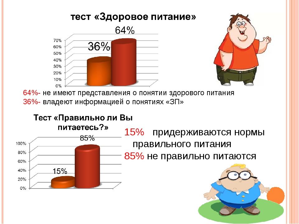 64%- не имеют представления о понятии здорового питания 36%- владеют информац...