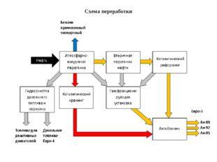 Схема переработки