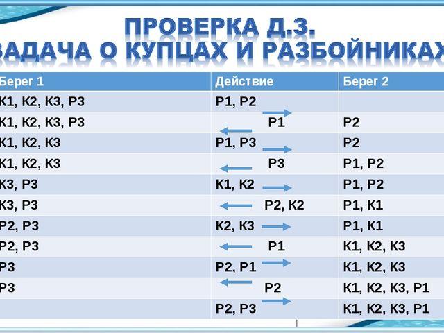 №Берег 1ДействиеБерег 2 1.К1, К2, К3, Р3Р1, Р2  2.К1, К2, К3, Р3 Р1Р...