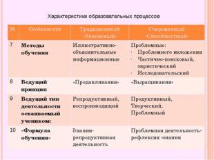 Характеристики образовательных процессов № Особенности Традиционный «Знаниевы