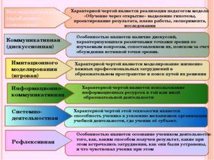 Коммуникативная (дискуссионная) Исследовательская (проблемно-поисковая) Имит