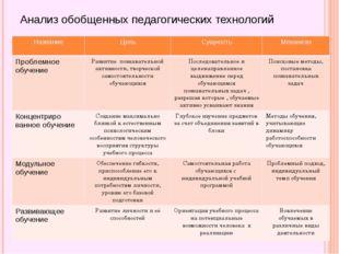 Анализ обобщенных педагогических технологий Название Цель Сущность Механизм П