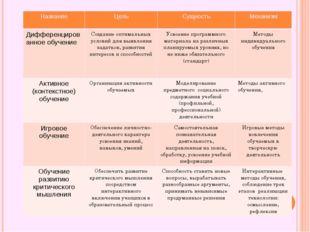 Название Цель Сущность Механизм Дифференцированное обучение Создание оптималь
