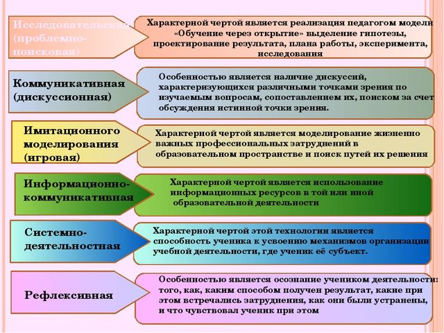 Коммуникативная (дискуссионная) Исследовательская (проблемно-поисковая) Имит...