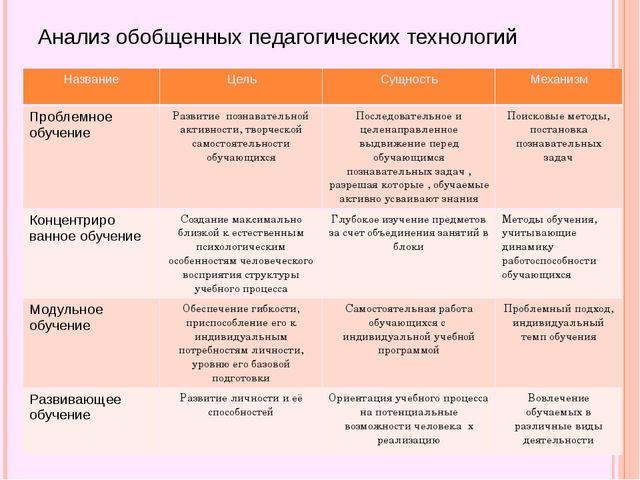Анализ обобщенных педагогических технологий Название Цель Сущность Механизм П...