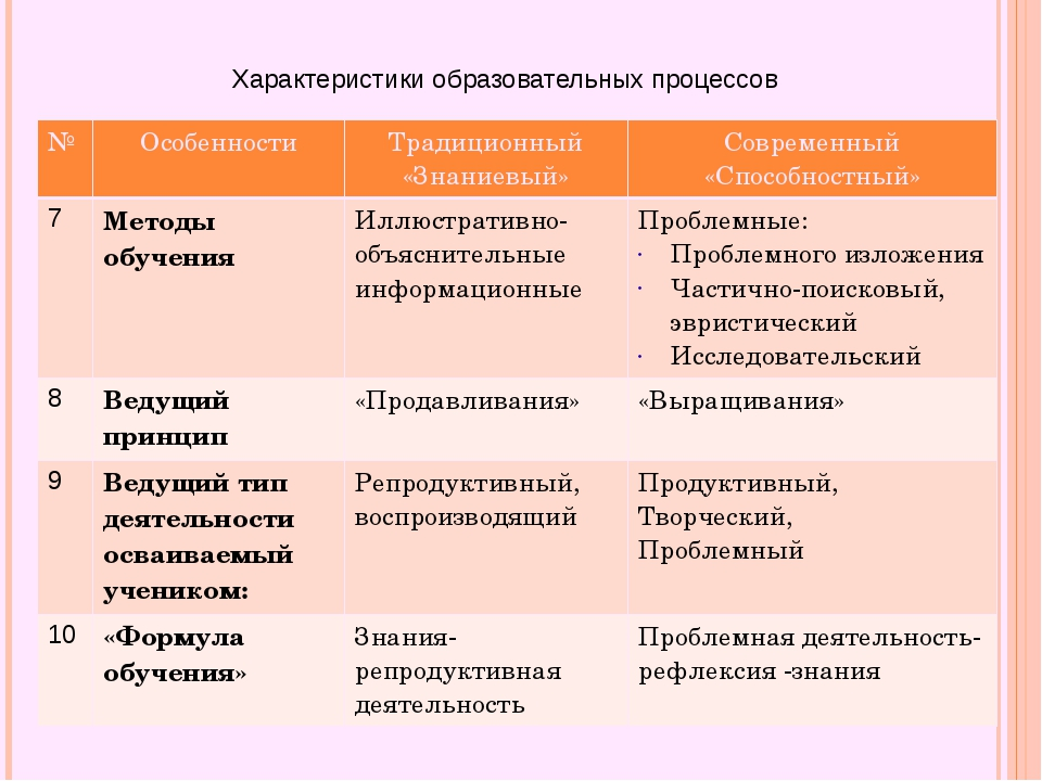 Характеристики образовательных процессов № Особенности Традиционный «Знаниевы...