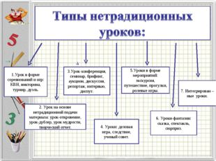 1.Урок в форме соревнований и игр: КВН, викторина, турнир, дуэль. 2. Урок на