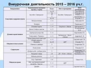 Внеурочная деятельность 2015 – 2016 уч.г. Направление Наименование (название