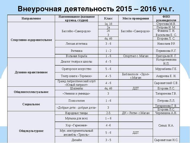 Внеурочная деятельность 2015 – 2016 уч.г. Направление Наименование (название...