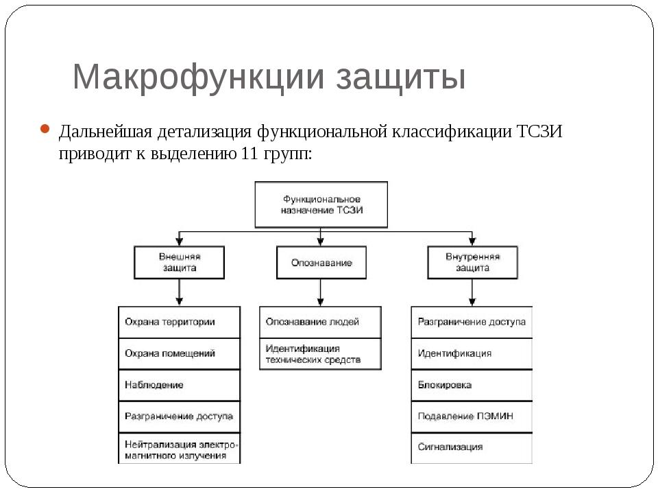 Макрофункции защиты Дальнейшая детализация функциональной классификации ТСЗИ...