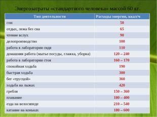 Энергозатраты «стандартного человека» массой 60 кг. Тип деятельностиРасходы