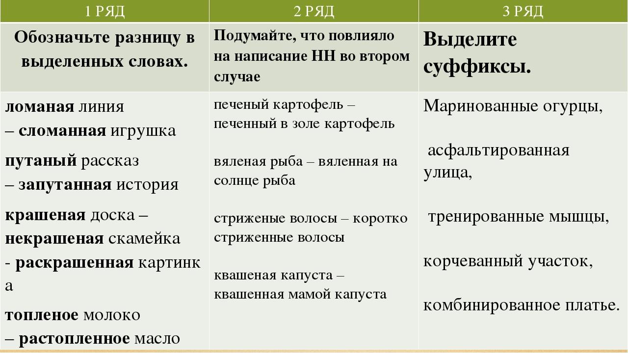 ИССЛЕДОВАТЕЛЬСКАЯ РАБОТА 1 РЯД 2 РЯД 3 РЯД Обозначьте разницу в выделенных сл...