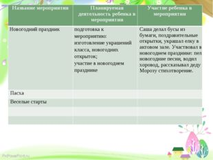 Название мероприятияПланируемая деятельность ребенка в мероприятииУчастие р