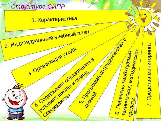 Структура СИПР Здоровьесберегающие 7. Средства мониторинга 2. Индивидуальный...