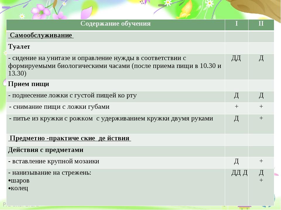 Пример СИПР (задачи, мониторинг) Содержание обученияIII Самообслуживание...
