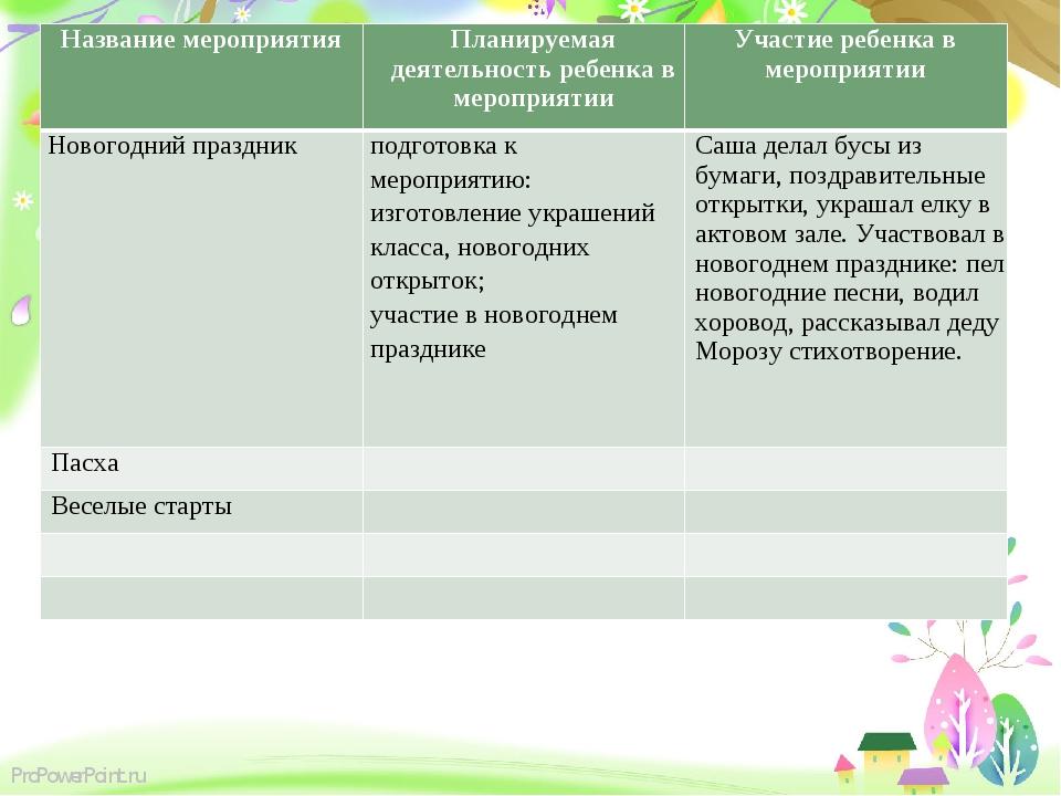 Название мероприятияПланируемая деятельность ребенка в мероприятииУчастие р...