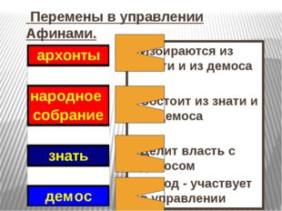 Перемены в управлении Афинами. Избираются из знати и из демоса Состоит из зн