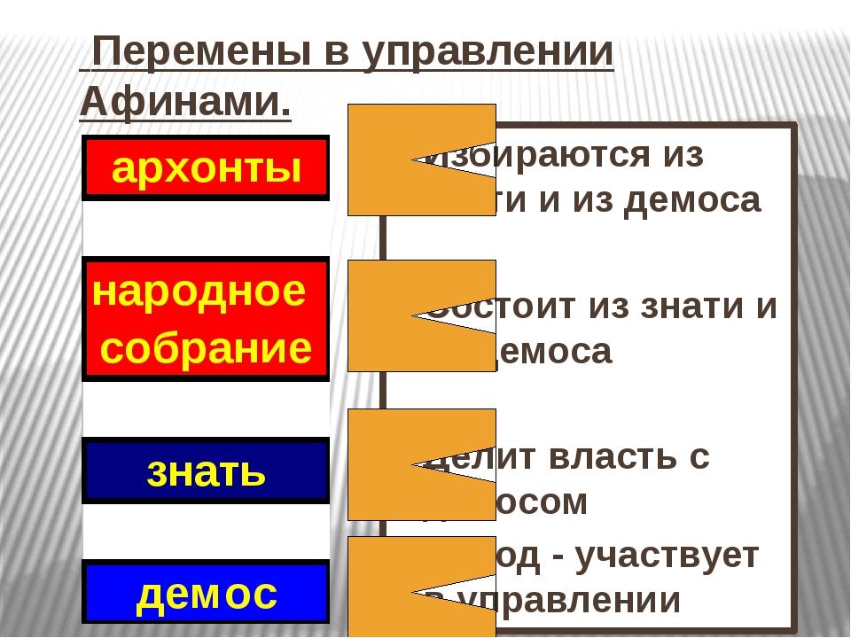 Перемены в управлении Афинами. Избираются из знати и из демоса Состоит из зн...