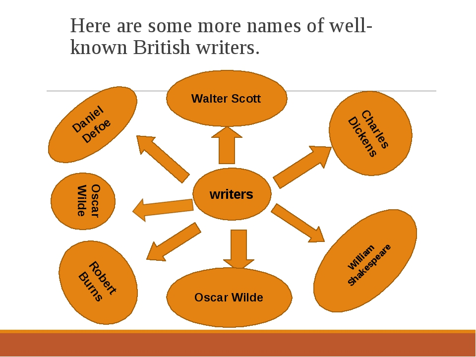 Here are some more names of well-known British writers. writers Oscar Wilde