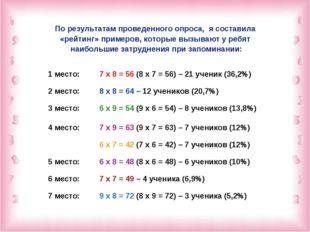 По результатам проведенного опроса, я составила «рейтинг» примеров, которые в