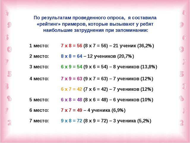 По результатам проведенного опроса, я составила «рейтинг» примеров, которые в...