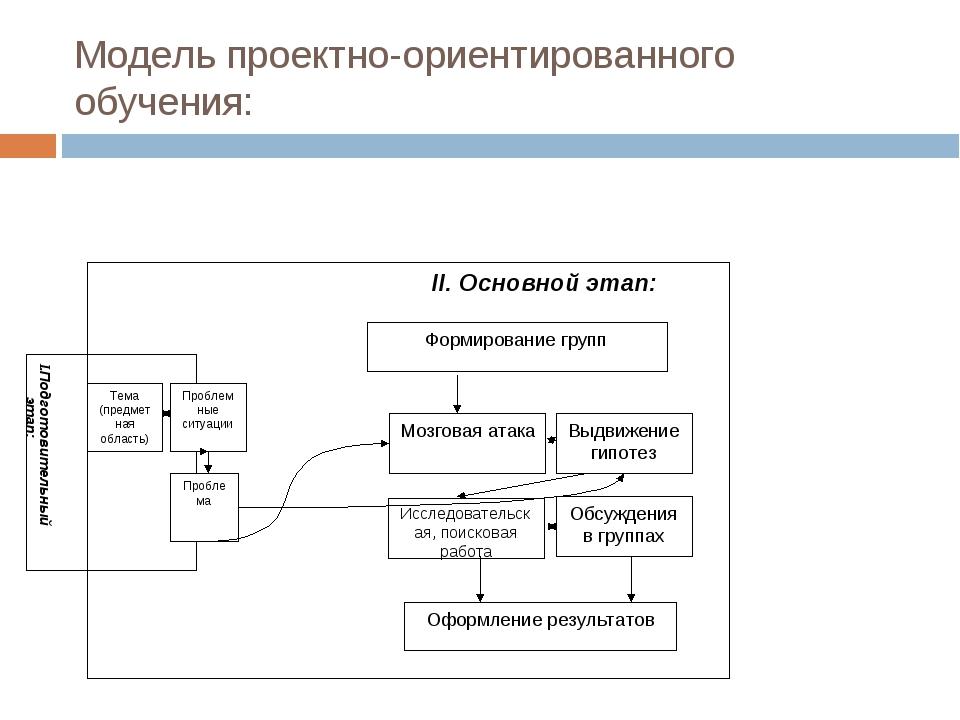 Модель проектно-ориентированного обучения: I.Подготовительный этап: Тема (пре...