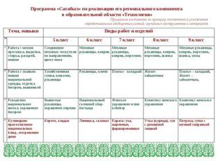 Программа «Сатабыл» по реализации его регионального компонента в образовател