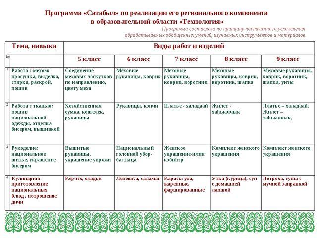 Программа «Сатабыл» по реализации его регионального компонента в образовател...