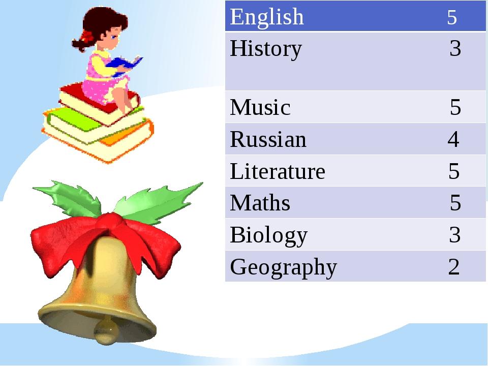 English5 History3 Music5 Russian4 Literature5 Maths5 Biology3 Geography2