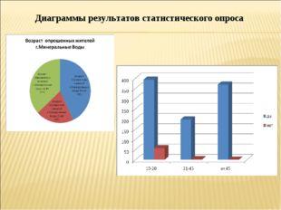 Диаграммы результатов статистического опроса