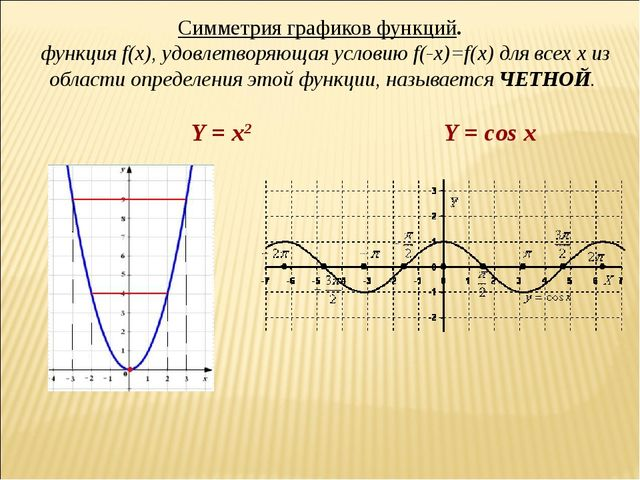 Симметрия графиков функций.  функция f(x), удовлетворяющая условию f(-x)=f(x...